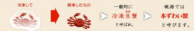 冷凍して解凍したもの→桃源では「本ずわい蟹」